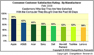 I clienti Apple sono i più soddisfatti
