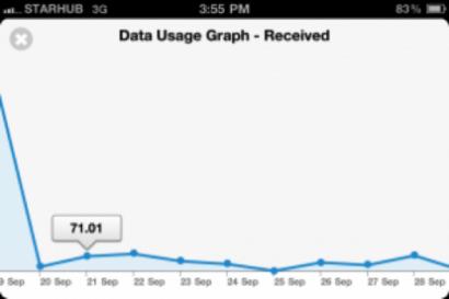 Cydia: controlla il tuo traffico dati con Data Counter