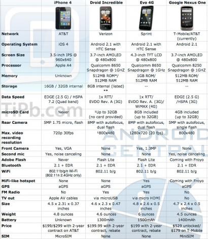 """Tabella comparativa tra iPhone 4 e """"antagonisti"""""""
