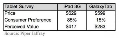 Battaglia tra iPad e Galaxy Tab: l'85% preferisce Apple